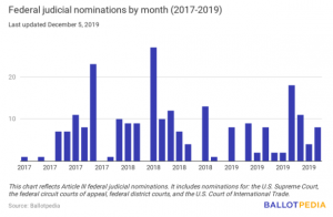 Judicial nominations by month