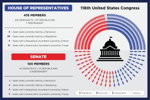 Congress overview