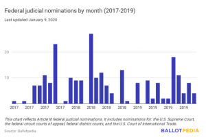 Federal Judicial nominations by month