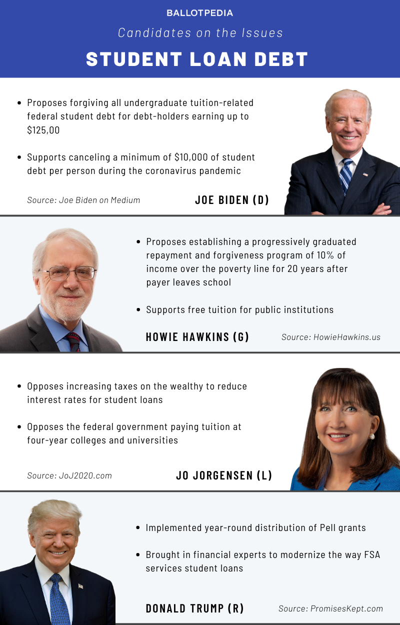 Candidates on the Issues: Student Loan Debt
