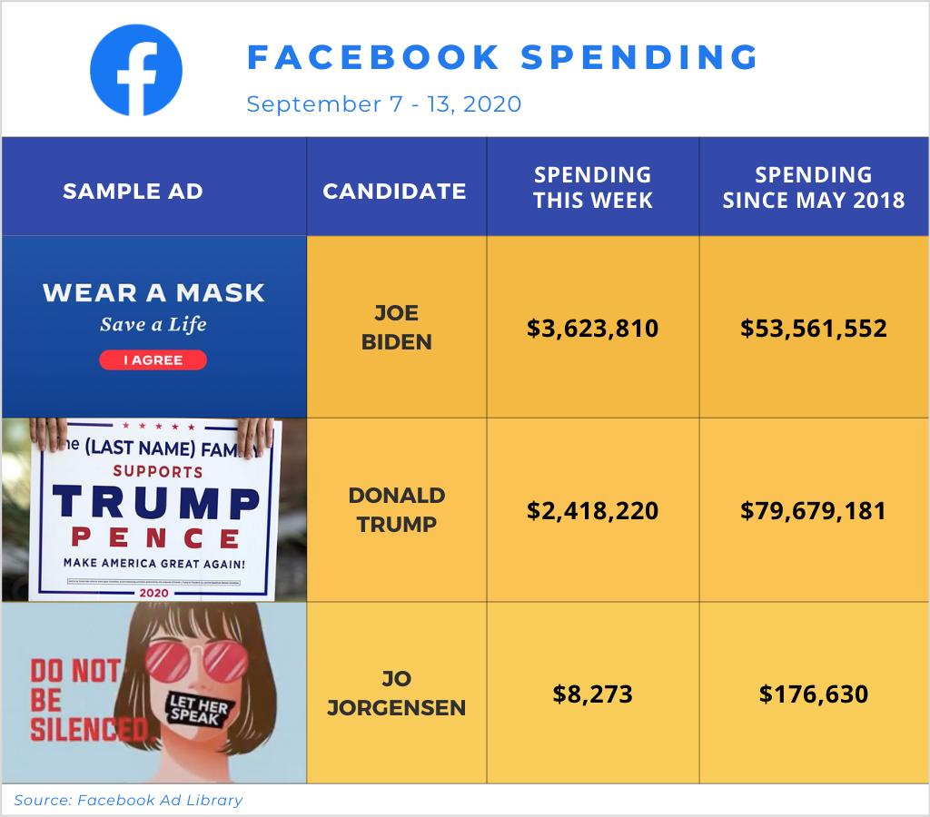 Facebook Spending, September 7-13, 2020