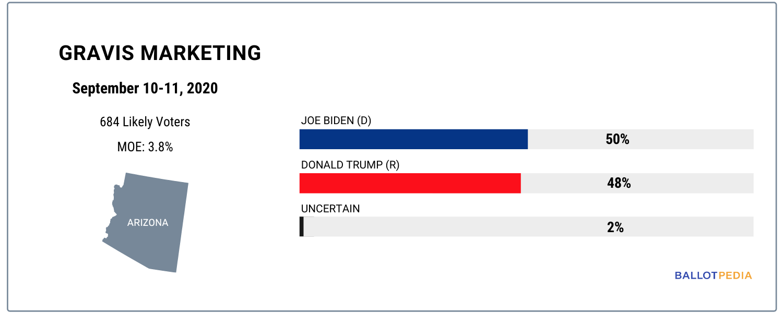 Presidential poll highlights, 2019-2020 (Gravis Marketing • Arizona • September 10-11, 2020)